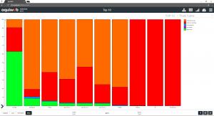 le management visuel sur le logiciel MES Aquiweb