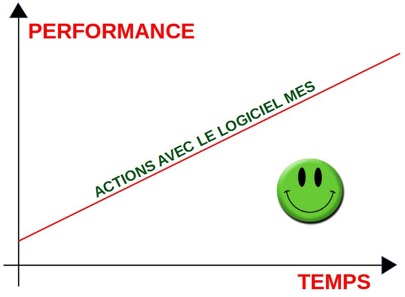 Evolution de la performance suite aux démarches d'amélioration continue avec MES