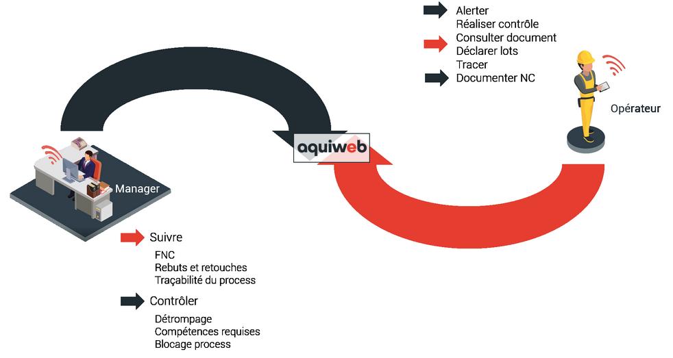 schéma logiciel MES pour respecter la norme EN-9100