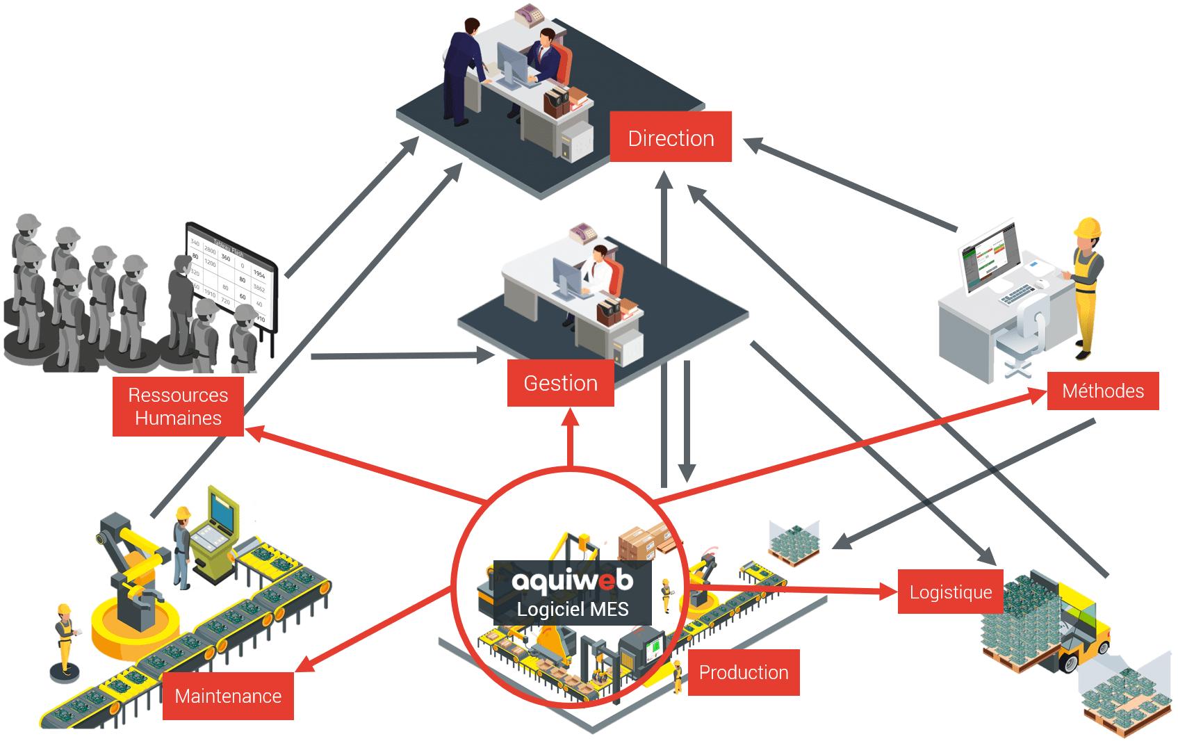 schéma logiciel MES qui alimente le big data pour tous les services d'une entreprise