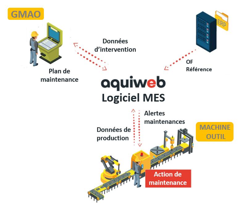 Schéma le logiciel MES Aquiweb supporte les activités de maintenance