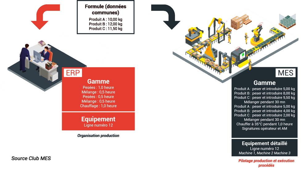 schéma exemple lien ERP MES