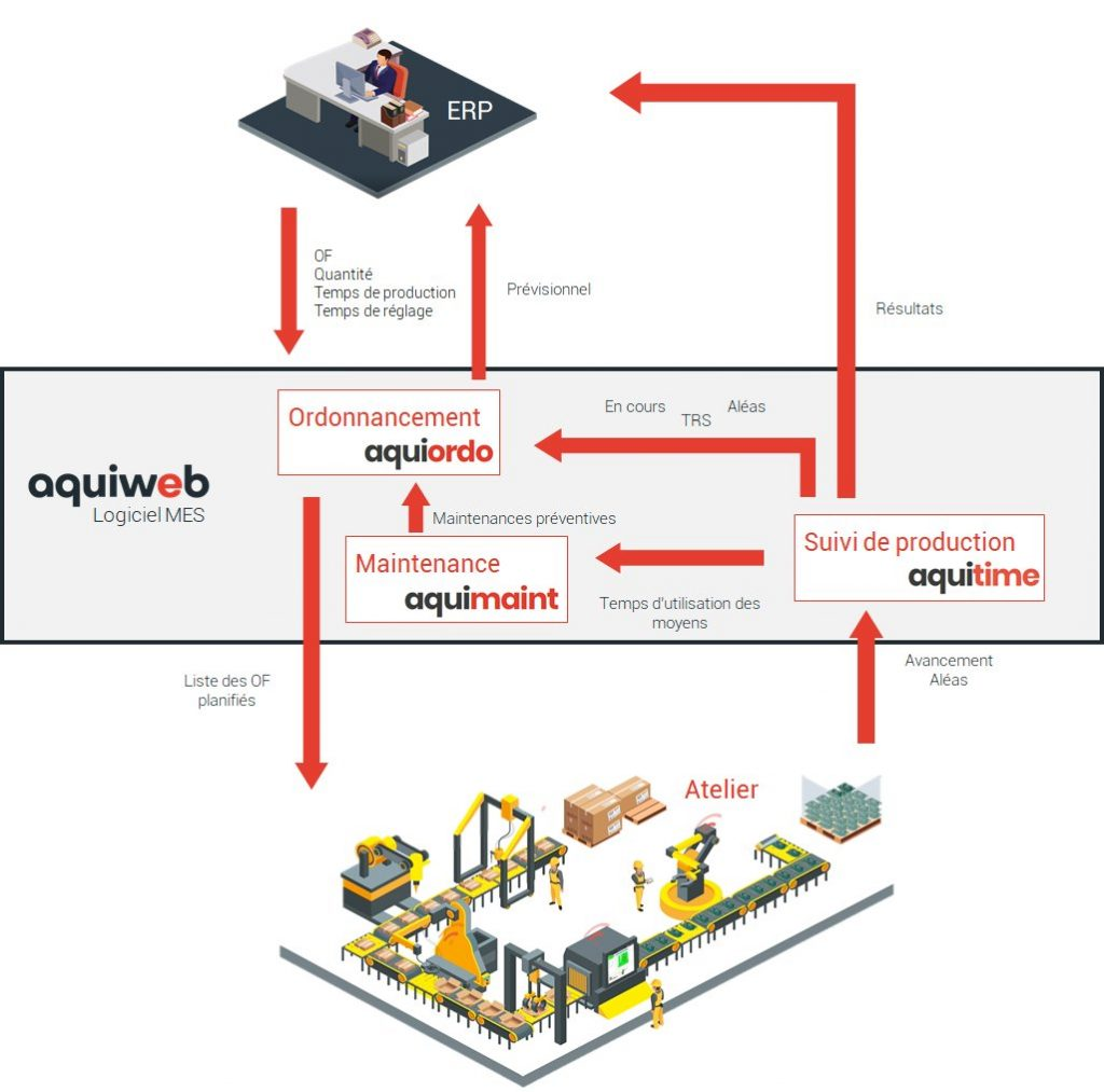schéma sur la gestion du planning de production avec logiciel MES