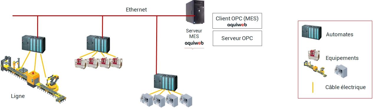 schéma OPC lien logiciel MES