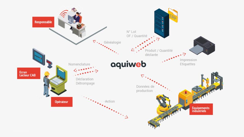 schéma traçabilité industrielle avec le logiciel MES