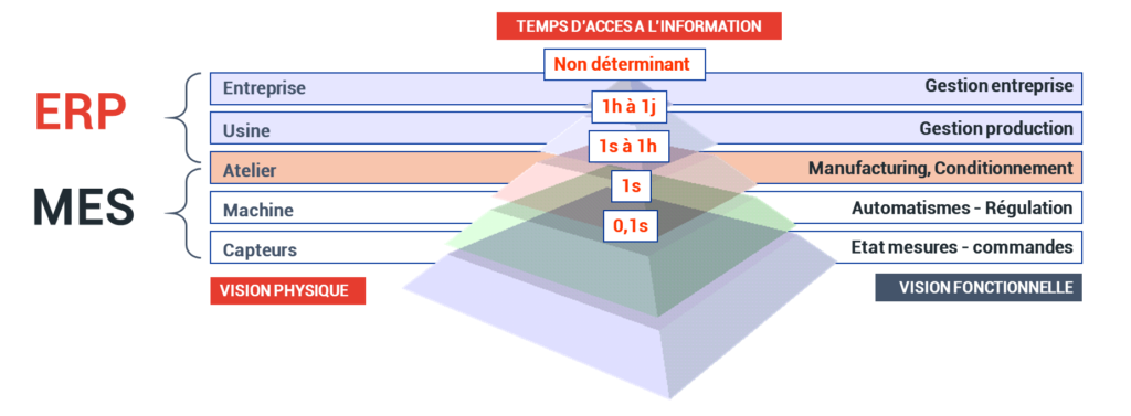 ERP / MES Granularité informations