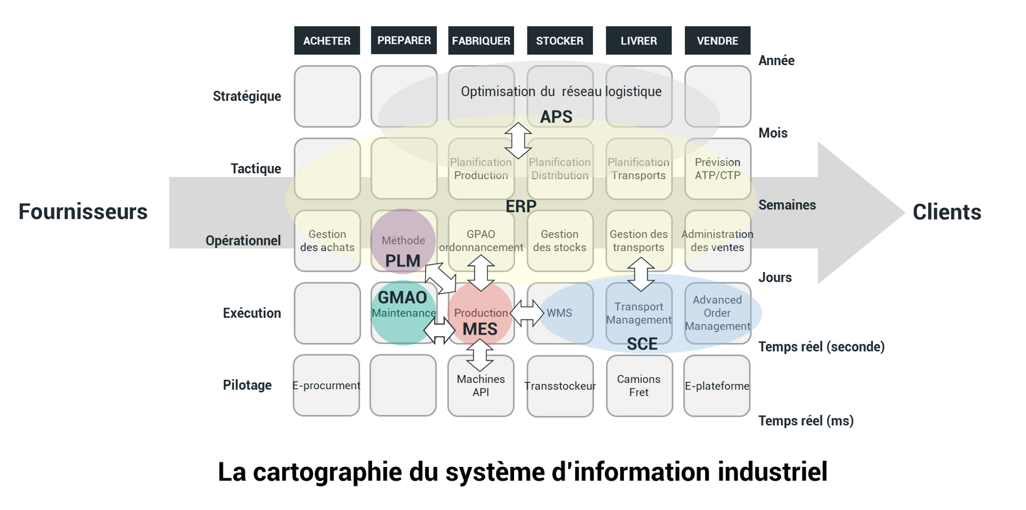 digitalisation d'atelier, système d'information industriel